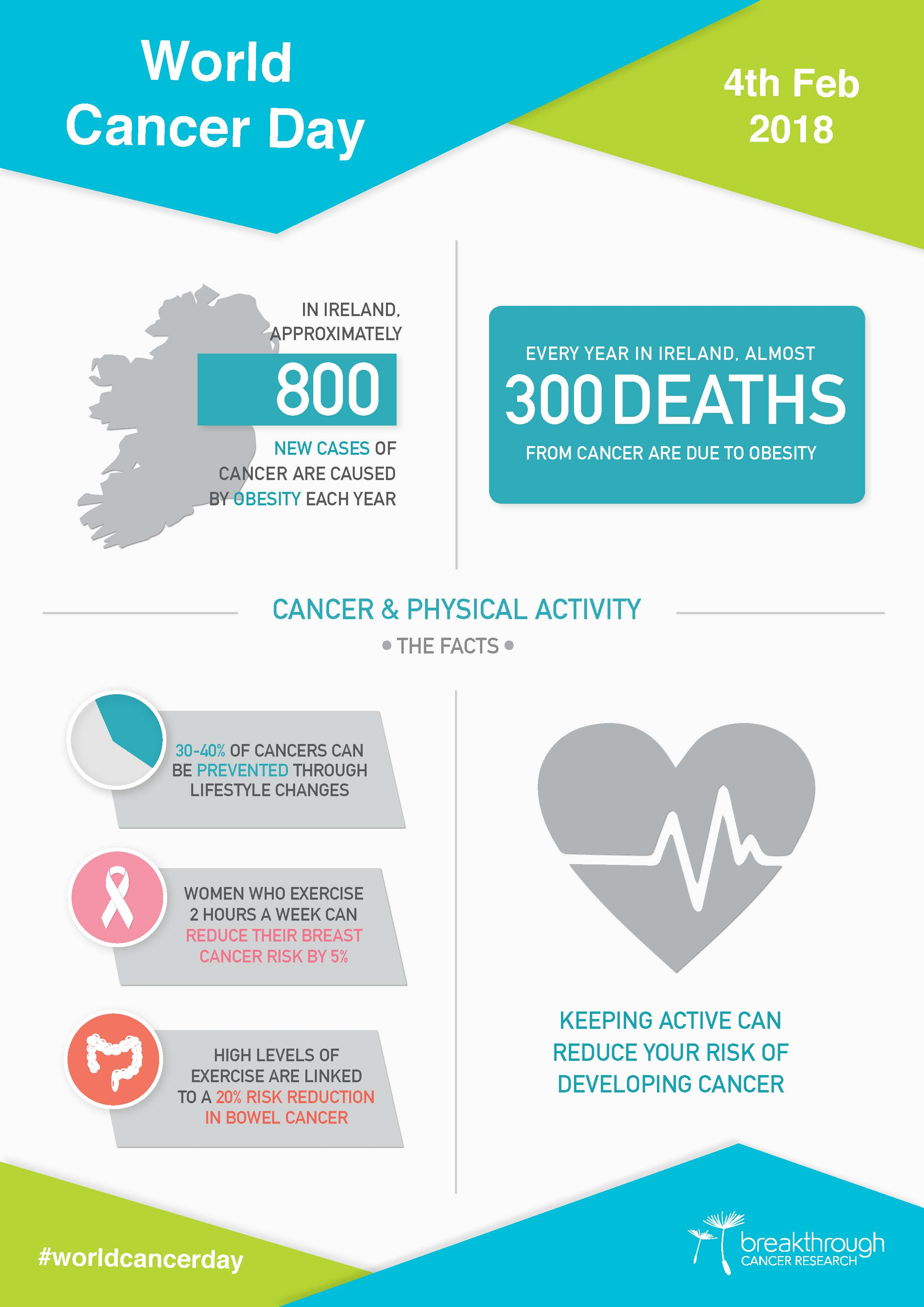 Assert Breakthrough Cancer Research Health Advice Hub Thrive From Laya Healthcare