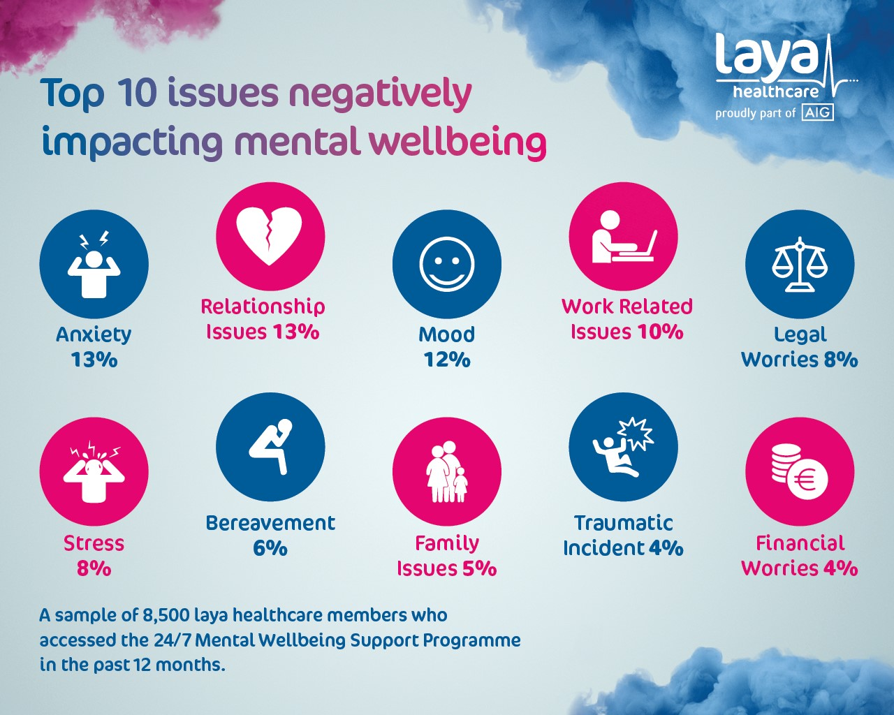 top ten issues on world mental health day